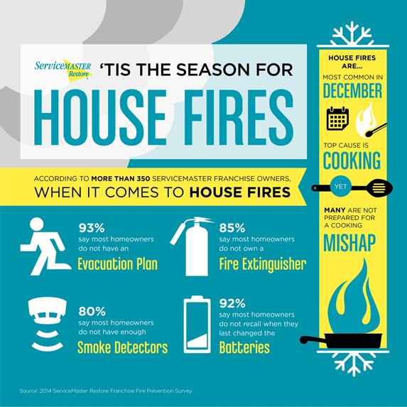 House Fires Infographic