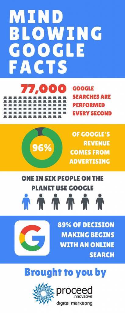 Google DIGITAL MARKETING Facts