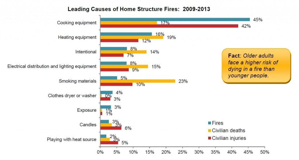 Home fires - facts