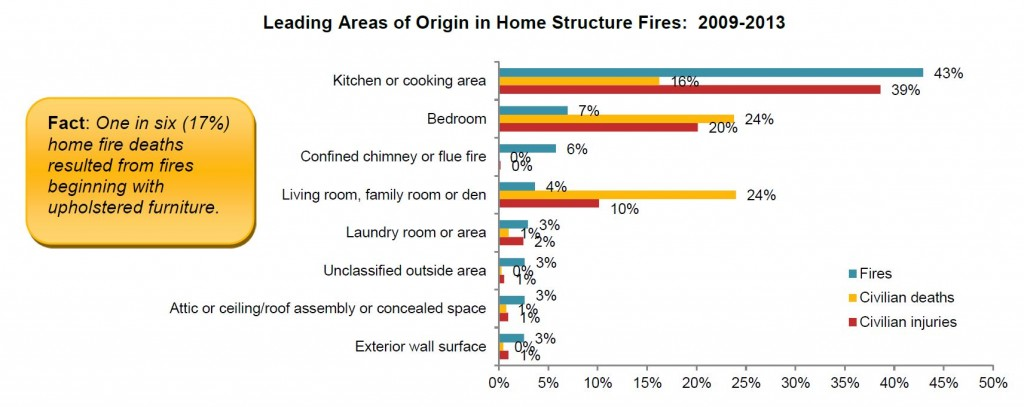 Areas of oriign of house fires