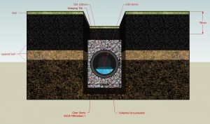 Diagram of a French drain.