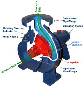 How-Sump-Pumps-Work